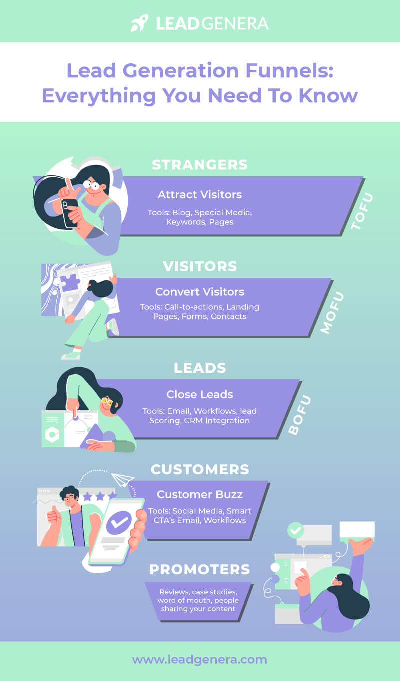 Infographic - Lead Generation Funnels - Everything you need to know